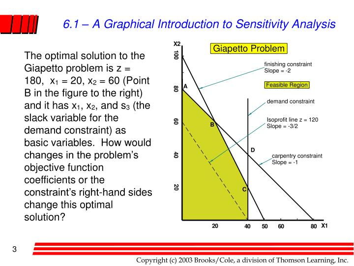 6 1 a graphical introduction to sensitivity analysis1