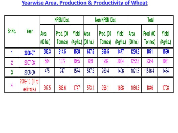 Yearwise Area, Production & Productivity of Wheat