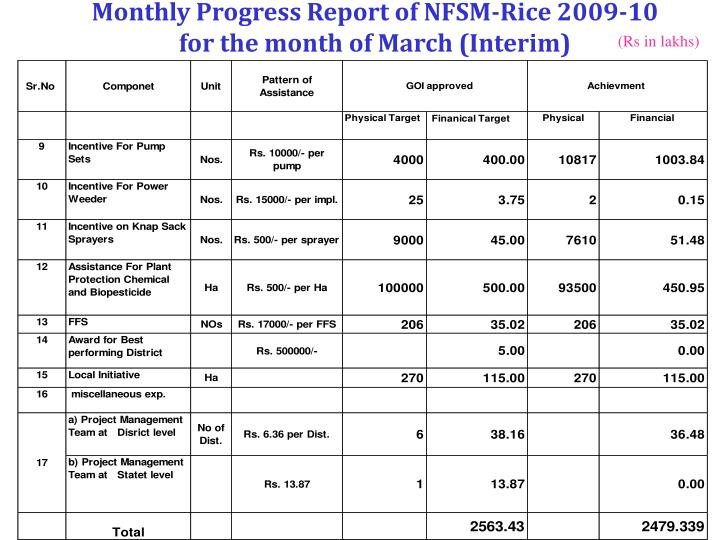 Monthly Progress Report of NFSM-Rice 2009-10