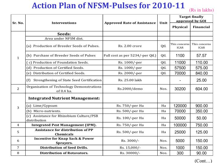 Action Plan of NFSM-Pulses for 2010-11