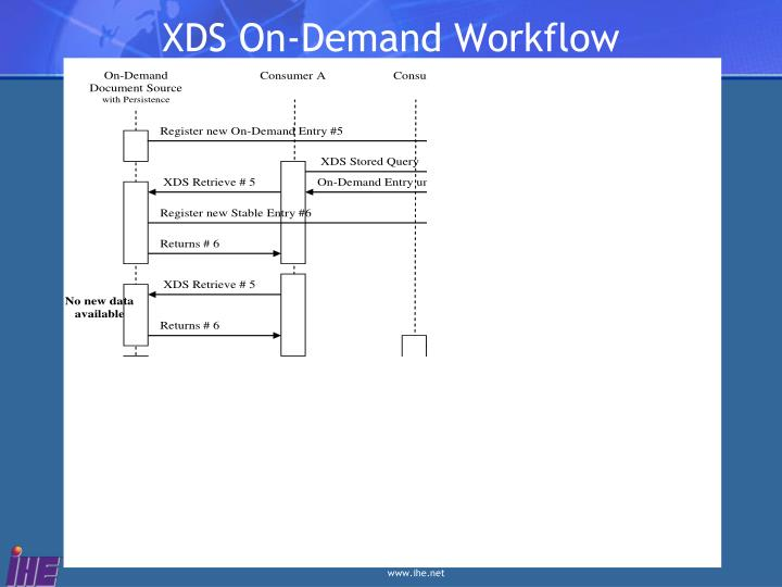 XDS On-Demand Workflow