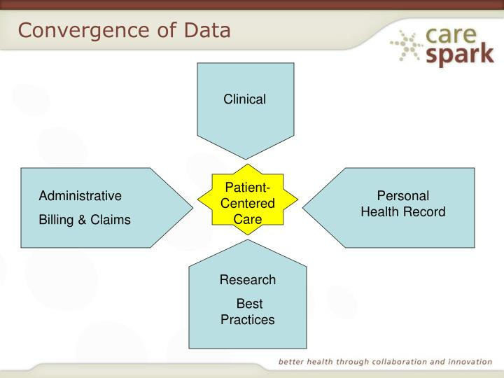 Convergence of Data