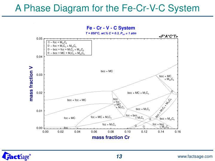 phase diagrams of galatians