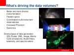what s driving the data volumes