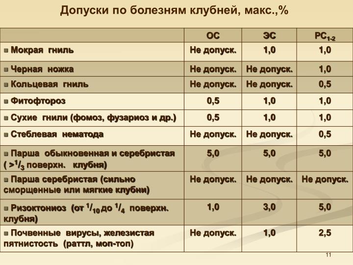 Допуски по болезням клубней, макс.,%