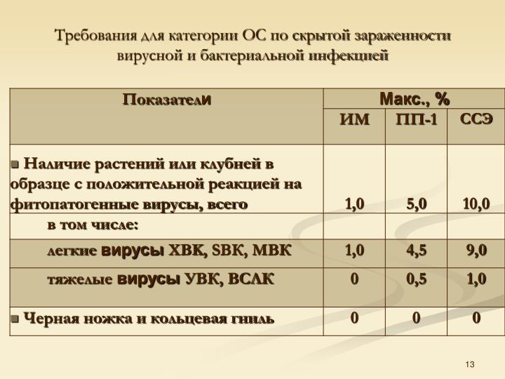 Требования для категории ОС по скрытой зараженности вирусной и бактериальной инфекцией