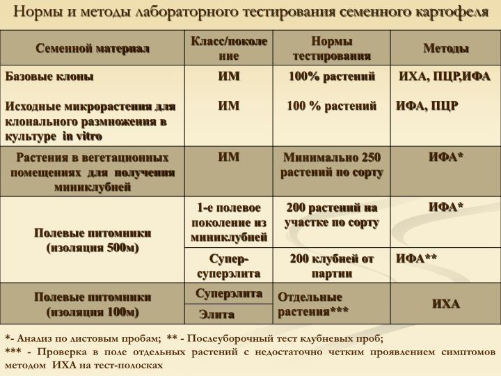 Нормы и методы лабораторного тестирования семенного картофеля