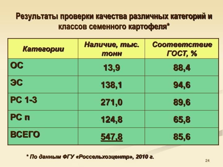 Результаты проверки качества различных категорий и классов семенного картофеля*