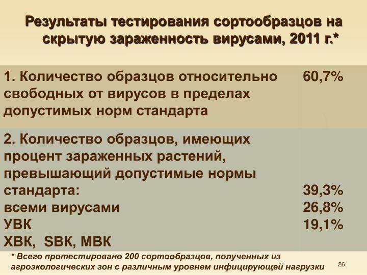 Результаты тестирования сортообразцов на скрытую зараженность вирусами, 2011 г.*