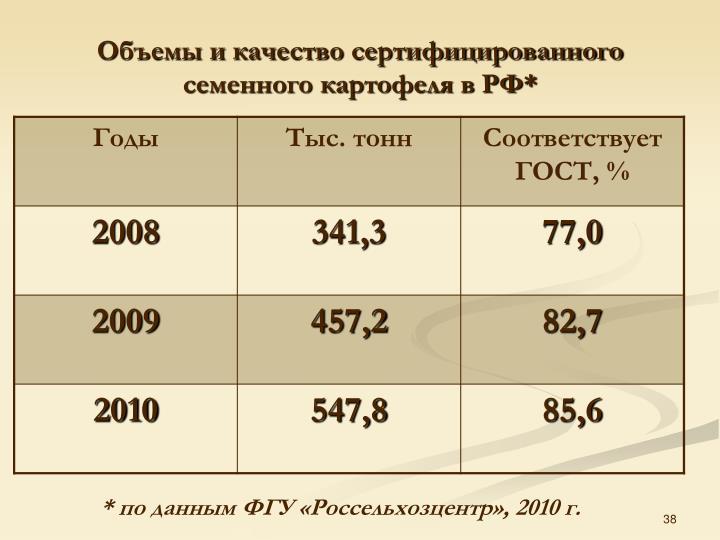 Объемы и качество сертифицированного семенного картофеля в РФ*