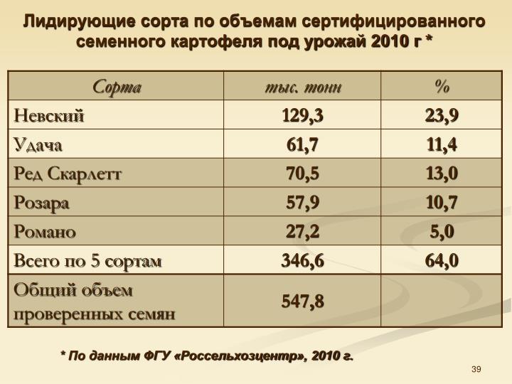 Лидирующие сорта по объемам сертифицированного семенного картофеля под урожай 2010 г *