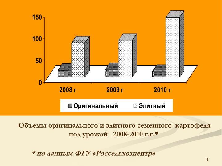 Объемы оригинального и элитного семенного  картофеля под урожай   2008-2010 г.г.*