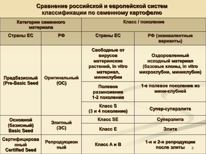 Сравнение российской и европейской систем классификации по семенному картофелю