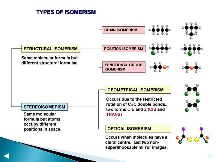 TYPES OF ISOMERISM