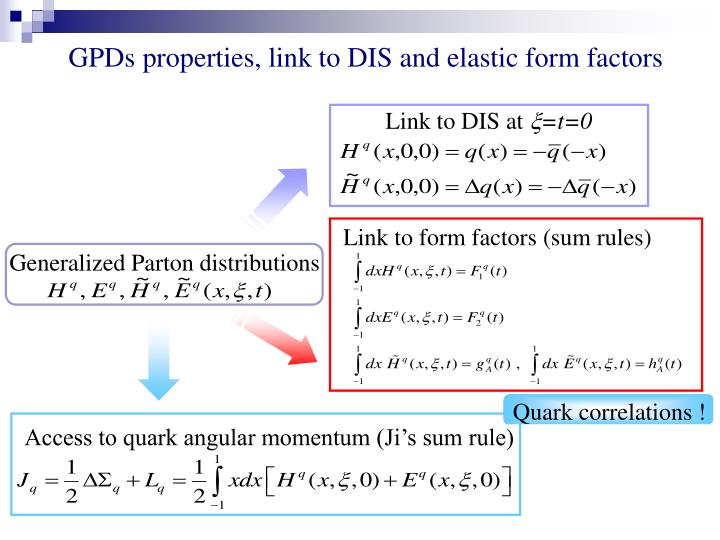 Link to form factors (sum rules)