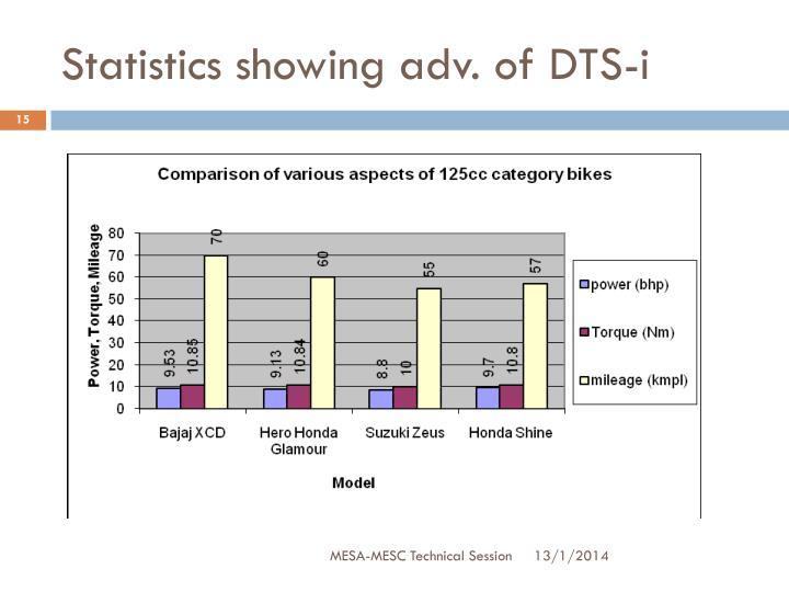 Statistics showing adv. of DTS-i
