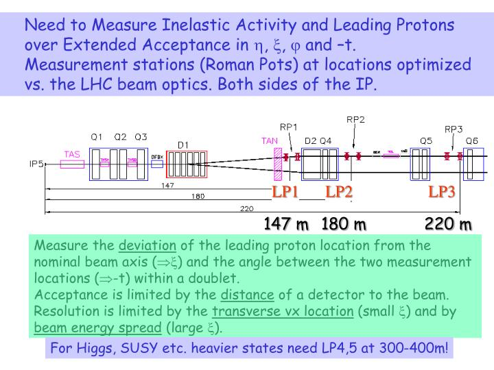 Need to Measure Inelastic Activity and Leading Protons