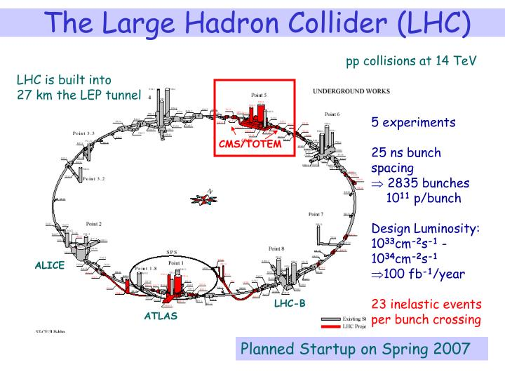 The Large Hadron Collider (LHC)
