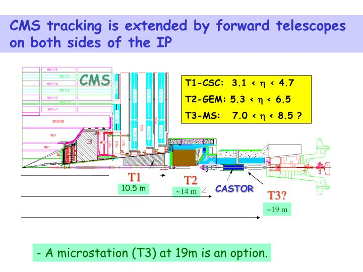 CMS tracking is extended by forward telescopes
