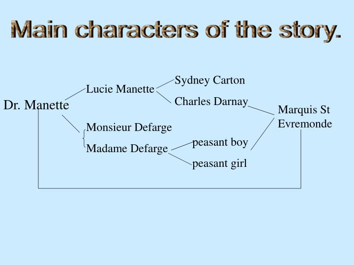 character comparison of madame defarge and sydney carton in a tale of two cities A tale of two cities and madame defarge essay tale of two cities by: beau overman there are several themes in the 19th century novel a tale of two cities, but one of the most important is transformation.
