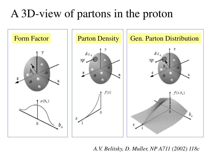 A 3D-view of partons in the proton