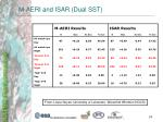 m aeri and isar dual sst