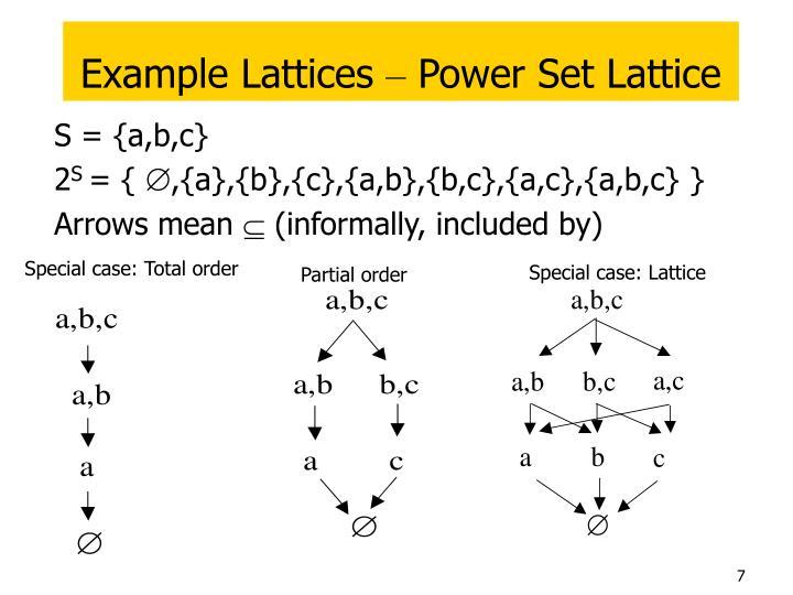 Example Lattices