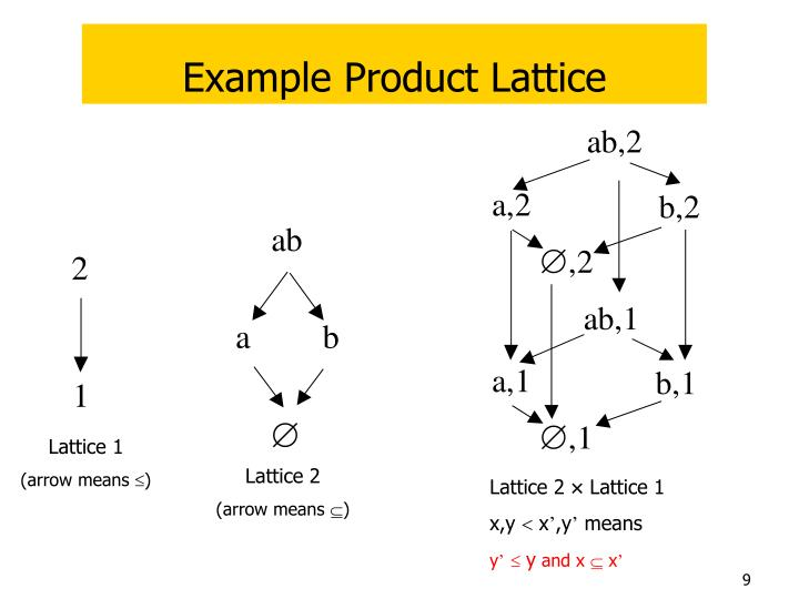 Example Product Lattice