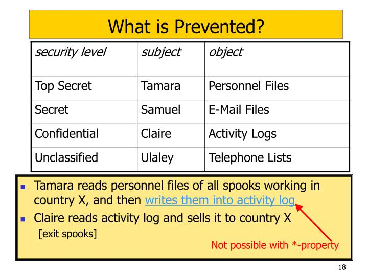 What is Prevented?