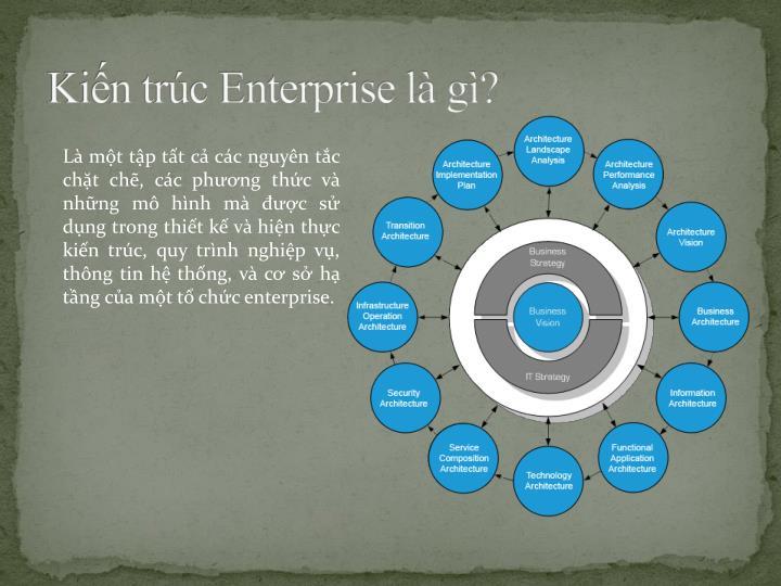 Kiến trúc Enterprise là gì?