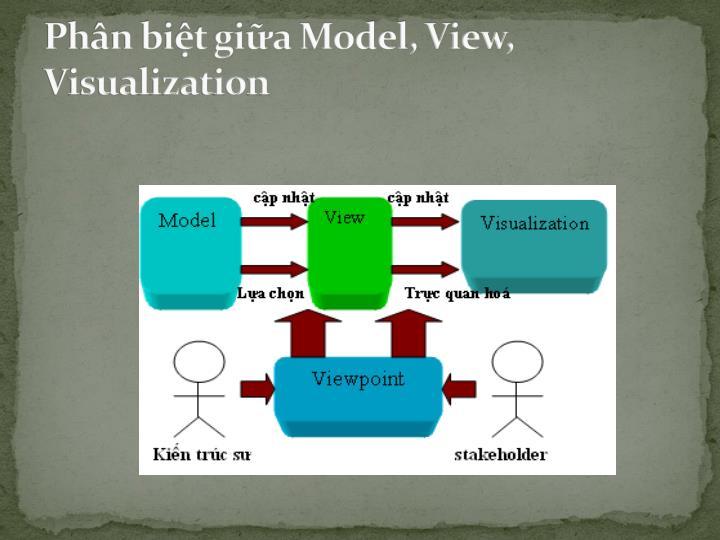 Phân biệt giữa Model, View,