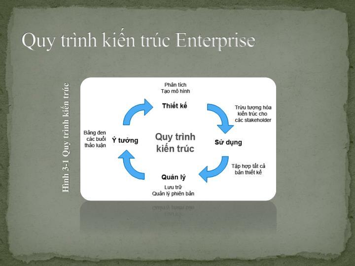 Quy trình kiến trúc Enterprise