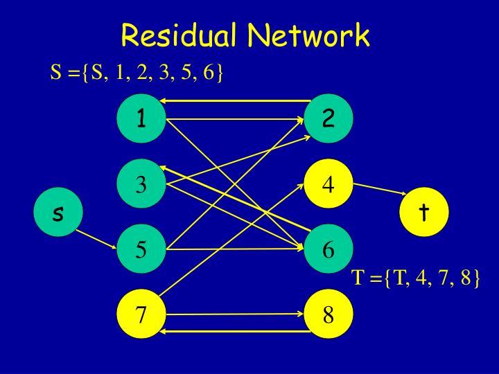 Residual Network