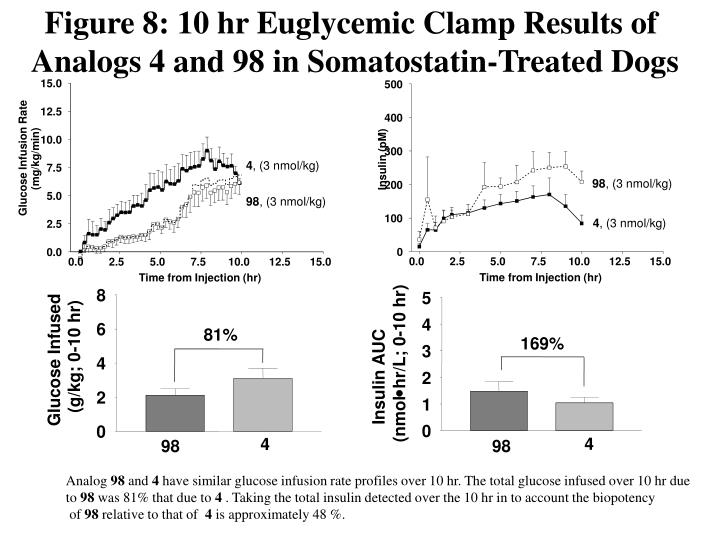 Figure 8: 10 hr Euglycemic Clamp Results of