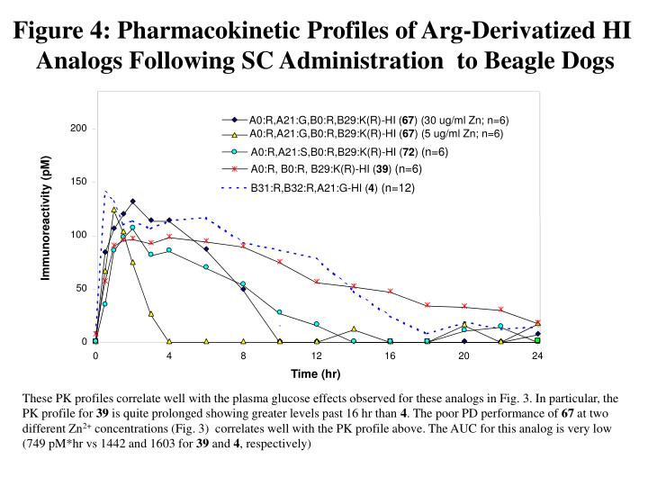Figure 4: Pharmacokinetic Profiles of Arg-Derivatized HI