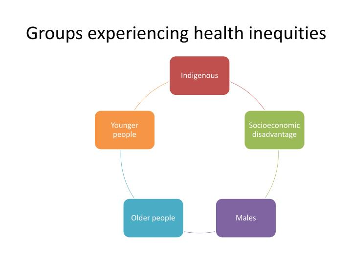 Groups experiencing health inequities