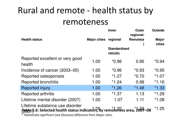 Rural and remote - health status by remoteness