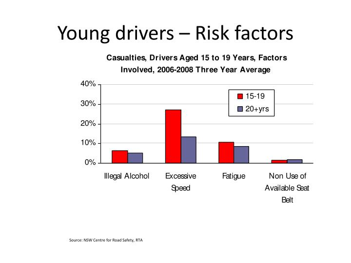 Young drivers – Risk factors