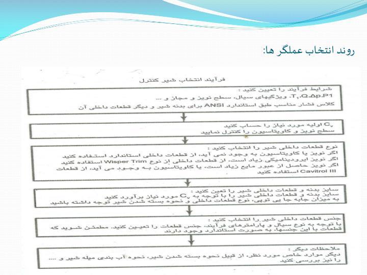 روند انتخاب عملگر ها: