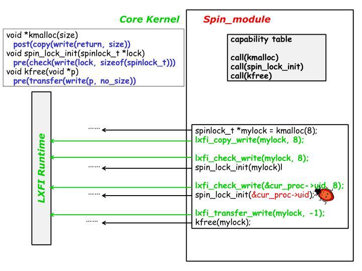 Core Kernel