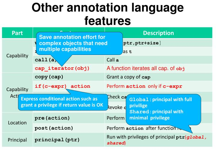 Other annotation language features