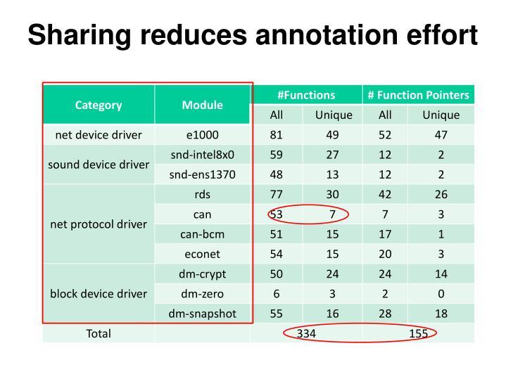 Sharing reduces annotation effort