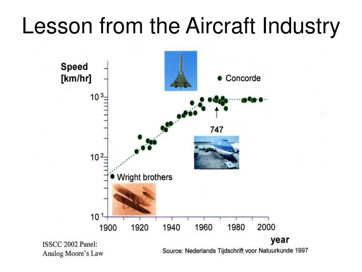 Lesson from the Aircraft Industry