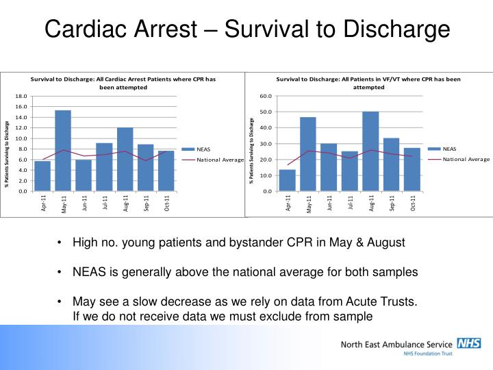 Cardiac Arrest – Survival to Discharge