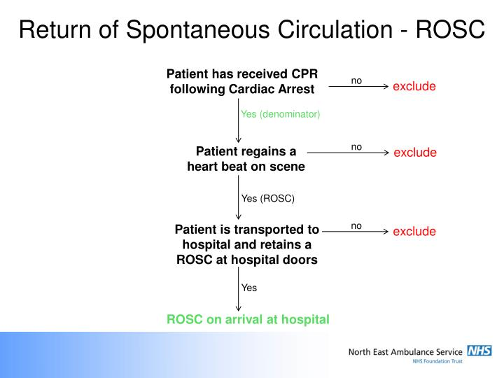 Return of Spontaneous Circulation - ROSC