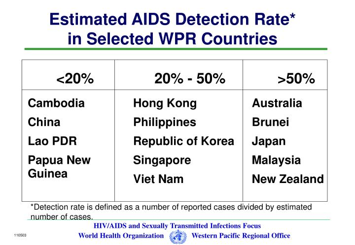 Estimated AIDS Detection Rate*