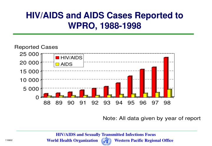Hiv aids and aids cases reported to wpro 1988 1998