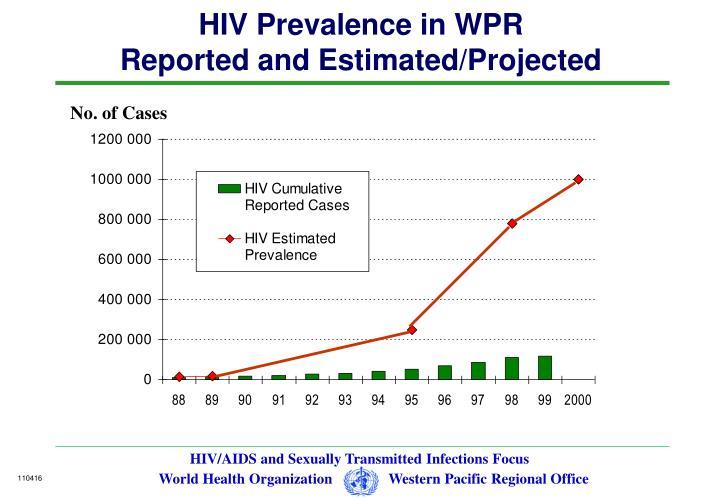 HIV Prevalence in WPR