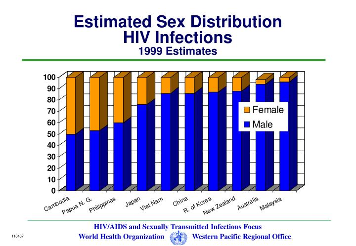 Estimated Sex Distribution