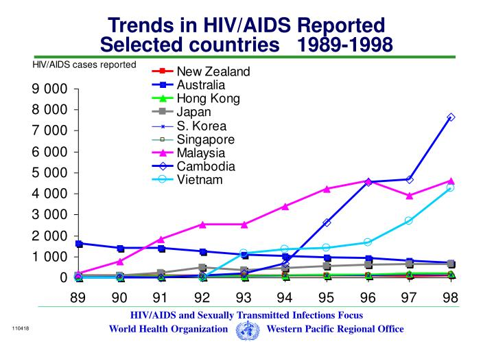 Trends in HIV/AIDS Reported